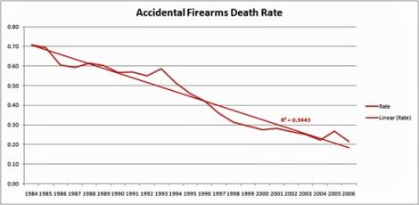 Acc_FA_Death_Rate